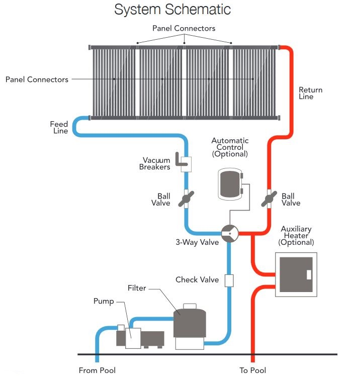 Solar pool heating long island solar pool heaters nassau - Swimming pool heat pump vs gas heater ...